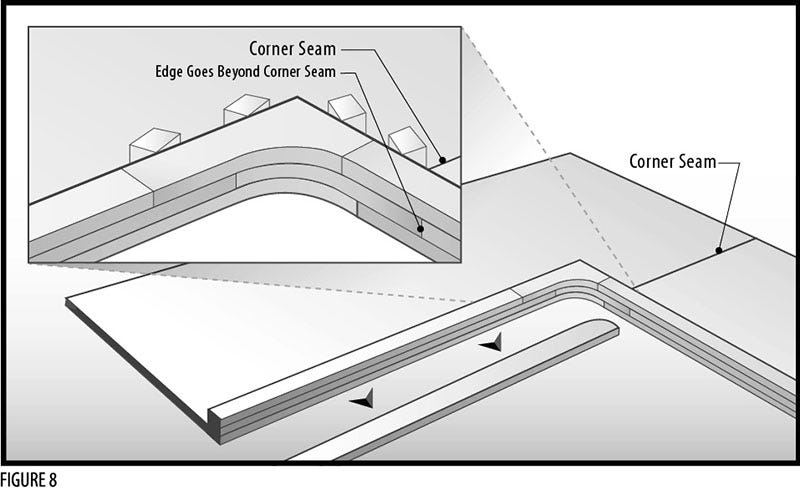 Layout of Sheets for Corner Seam Location and Edge Build-up
